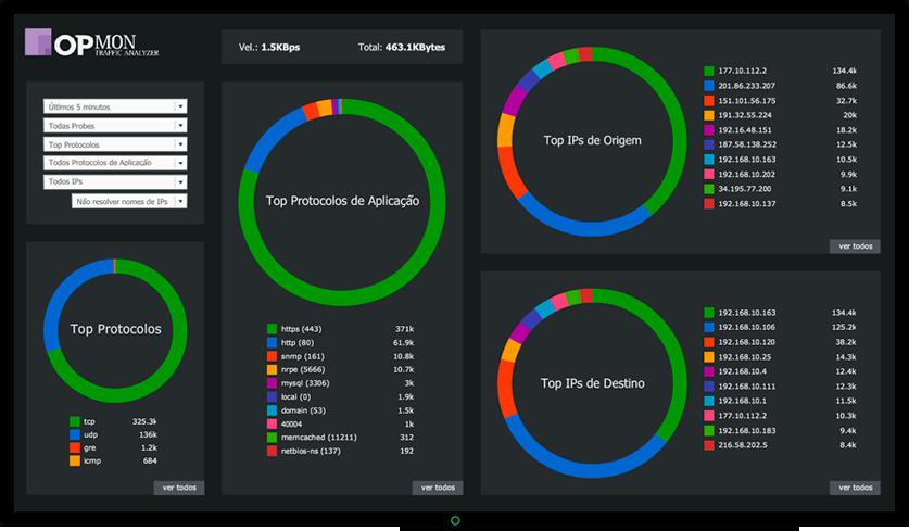 Dashboard do OpMon Traffic Analyzer