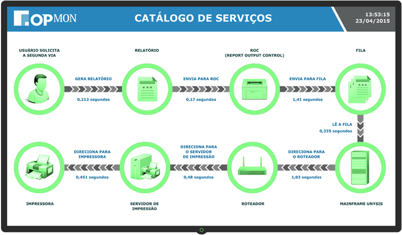 IT Service Catalog