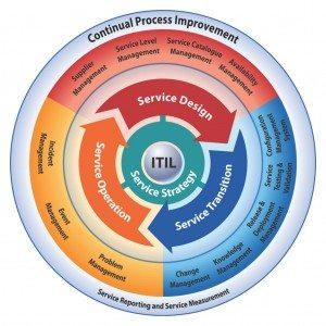 Governança de TI - ITIL