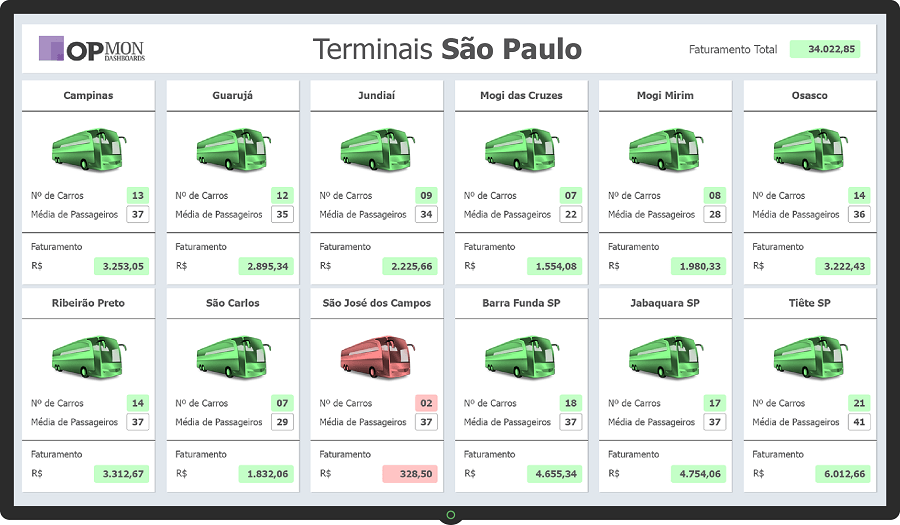 Dashboard Transporte - Terminais SP